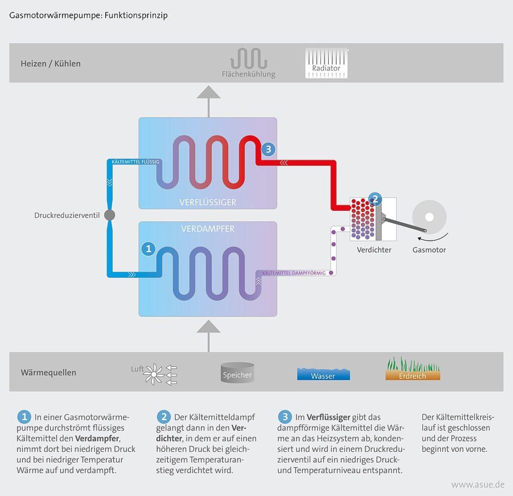 Erklärung, wie Erdwärme durch eine Pumpe genutzt werden kann mittels eines Schaubildes